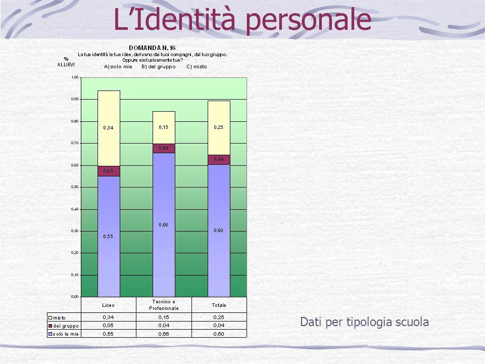 L'Identità personale Dati per tipologia scuola