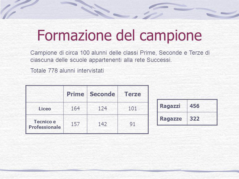 Formazione del campione Campione di circa 100 alunni delle classi Prime, Seconde e Terze di ciascuna delle scuole appartenenti alla rete Successi.