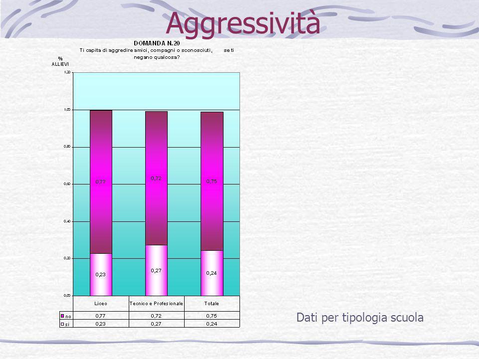Aggressività Dati per tipologia scuola