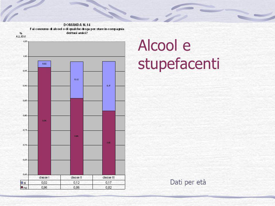 Alcool e stupefacenti Dati per età