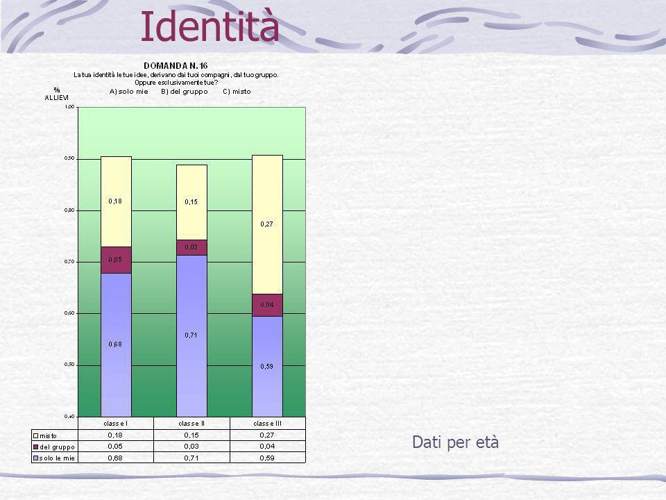 Identità Dati per età
