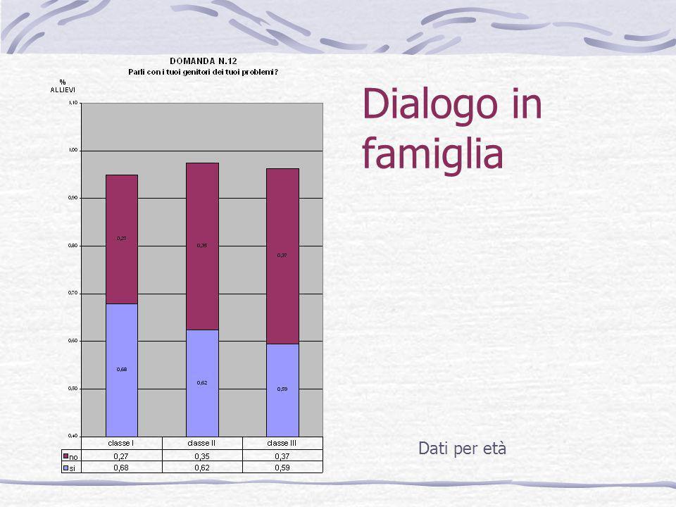 Dialogo in famiglia Dati per età