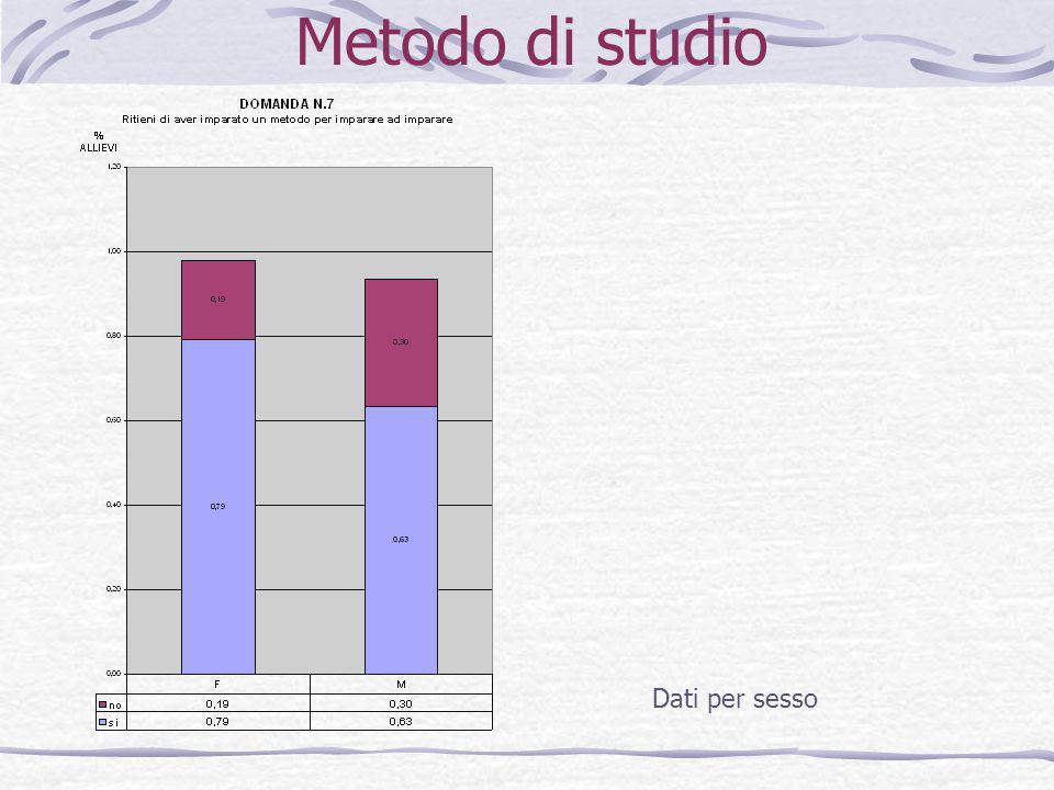 Metodo di studio Dati per sesso
