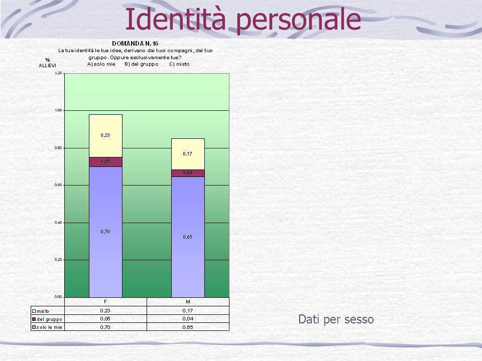 Identità personale Dati per sesso