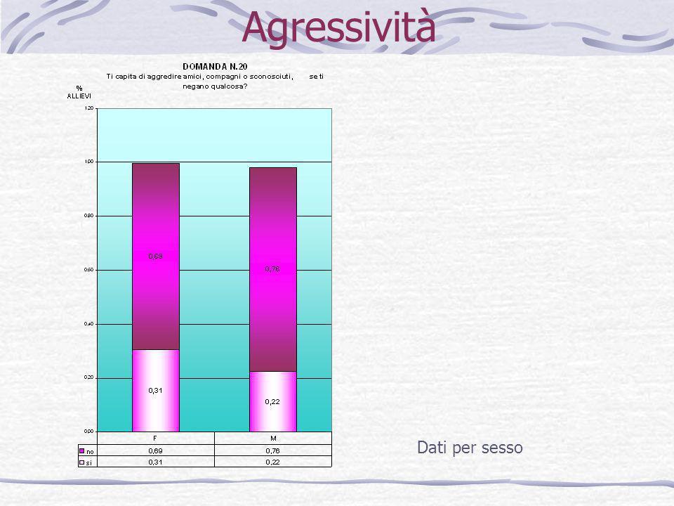 Agressività Dati per sesso