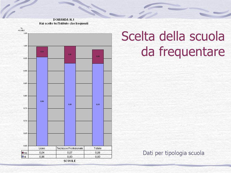 Interesse per le discipline studiate Dati per tipologia scuola