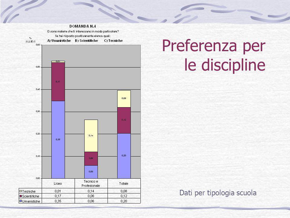 Preferenza per le discipline Dati per tipologia scuola