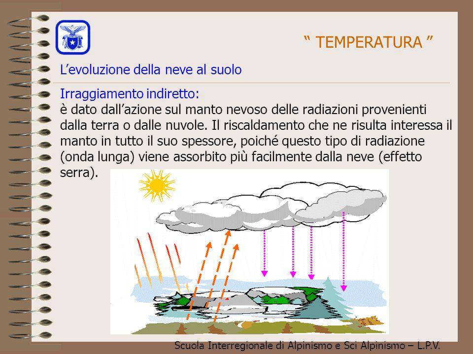 Scuola Interregionale di Alpinismo e Sci Alpinismo – L.P.V. Irraggiamento indiretto: è dato dall'azione sul manto nevoso delle radiazioni provenienti
