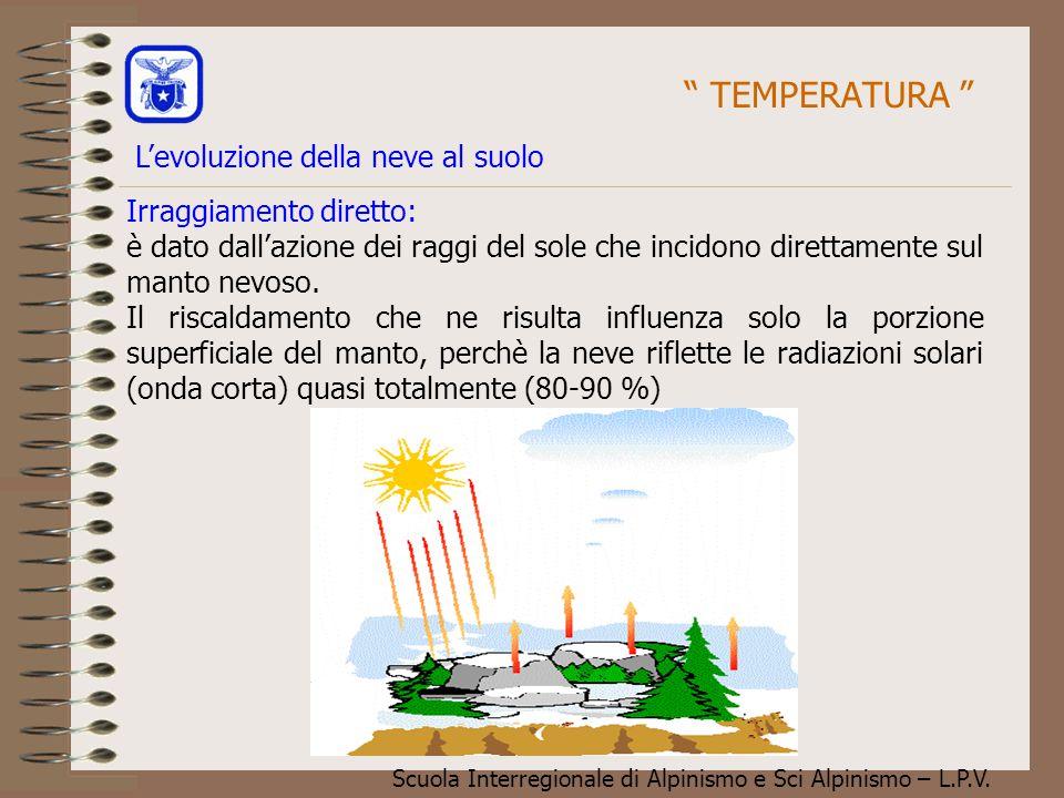 Scuola Interregionale di Alpinismo e Sci Alpinismo – L.P.V. Irraggiamento diretto: è dato dall'azione dei raggi del sole che incidono direttamente sul