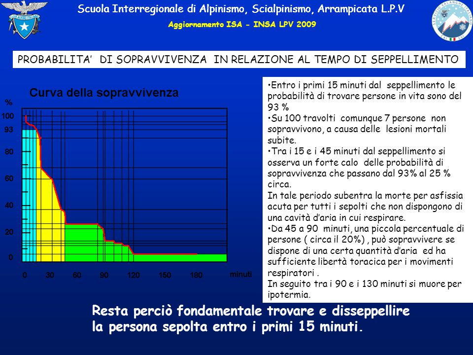 Scuola Interregionale di Alpinismo, Scialpinismo, Arrampicata L.P.V Aggiornamento ISA - INSA LPV 2009 Resta perciò fondamentale trovare e disseppellire la persona sepolta entro i primi 15 minuti.