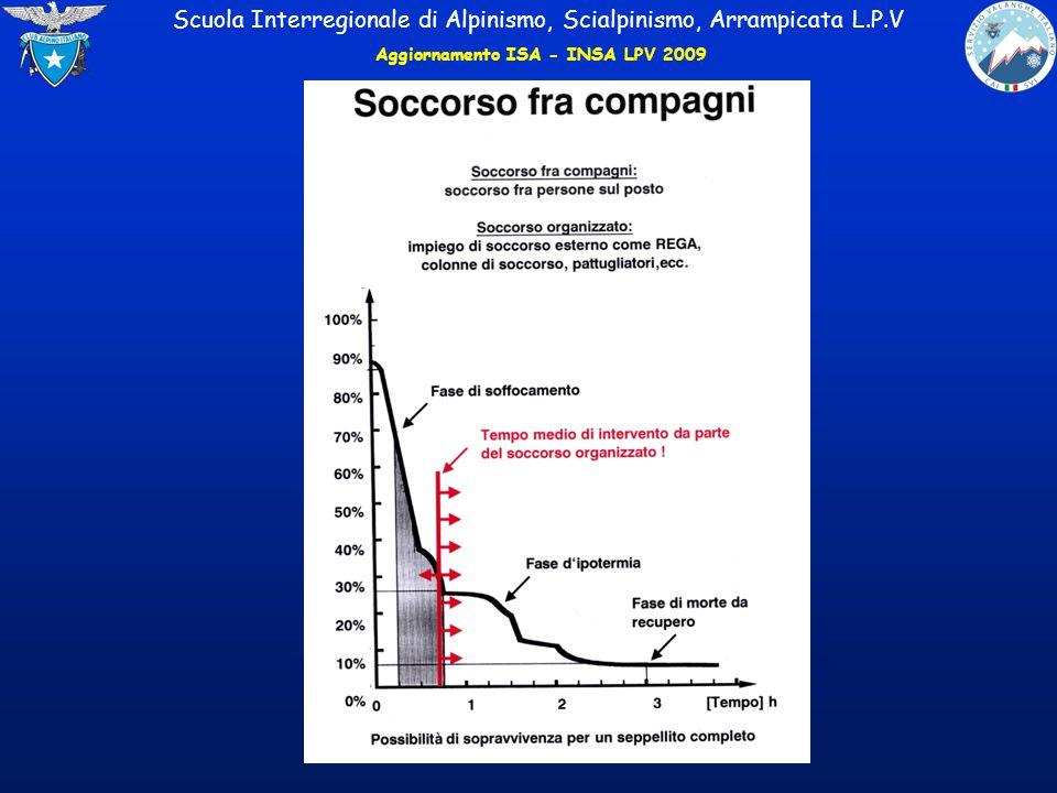fine Scuola Interregionale di Alpinismo, Scialpinismo, Arrampicata L.P.V Aggiornamento ISA - INSA LPV 2009