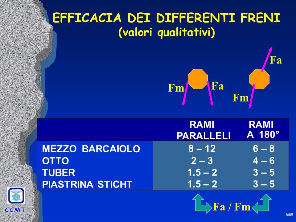 9/65 Il ½ barcaiolo fornisce la massima capacità frenante in caso di caduta senza rinvii (situazione più pericolosa ) Valori tipici per il ½ barcaiolo: Fm = 20 - 30 daN Fa = 200 - 300 daN