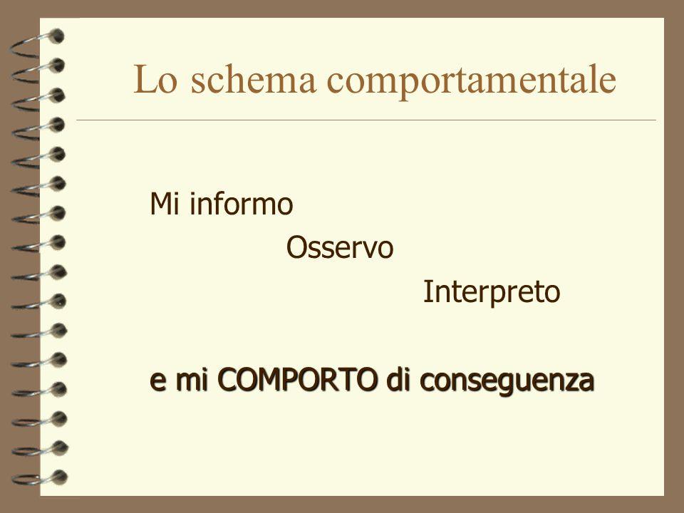 Lo schema comportamentale Mi informo Osservo Interpreto e mi COMPORTO di conseguenza