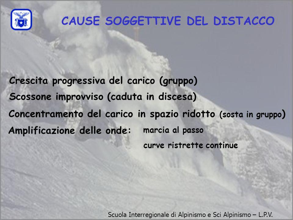 STANCHEZZA PERDITA DI CONCENTRAZIONE ECCESSIVO ENTUSIASMO + + + + CONDIZIONI (sole, neve bellissima) = = DIMINUZIONE DELLA CAPACITA' DI VALUTAZIONE =