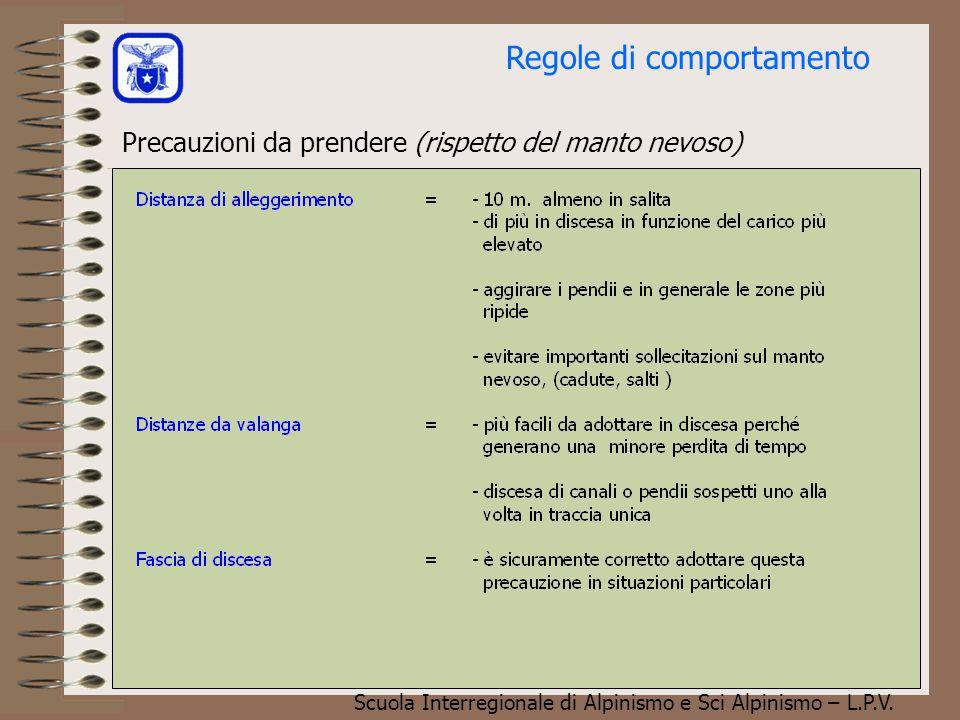 Scuola Interregionale di Alpinismo e Sci Alpinismo – L.P.V. Angolo  = Pendenza = 30 °  L/2 L  Angolo  = Pendenza = 27 ° Questi bastoncini devono e