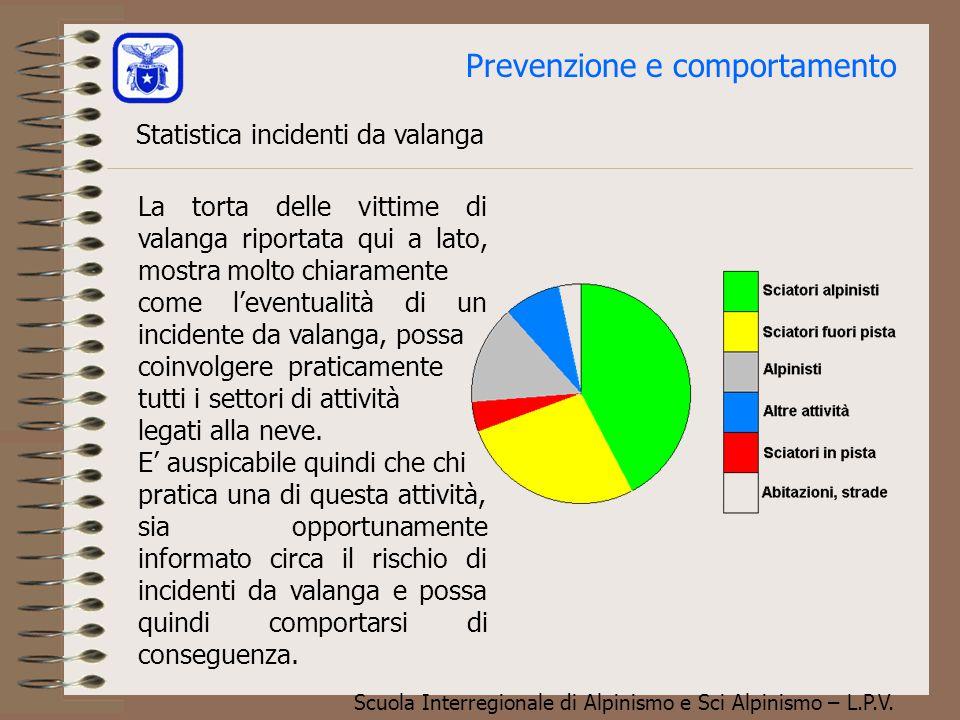 Scuola Interregionale di Alpinismo e Sci Alpinismo – L.P.V. Prevenzione e comportamento Regola del 3 X 3 Valutazione del rischio Bollettino Valanghe