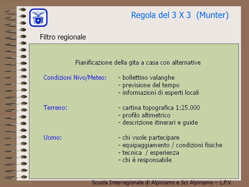 Scuola Interregionale di Alpinismo e Sci Alpinismo – L.P.V. Regola del 3 X 3 (Munter) Valutazione globale del pericolo valanghe