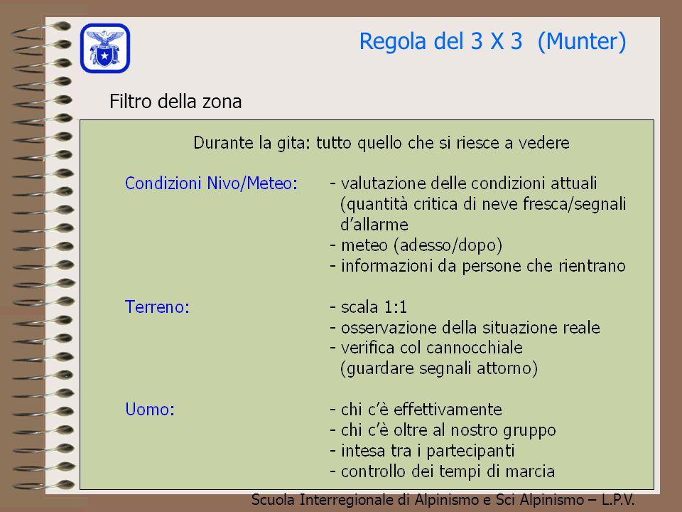 Scuola Interregionale di Alpinismo e Sci Alpinismo – L.P.V. Filtro regionale Regola del 3 X 3 (Munter)