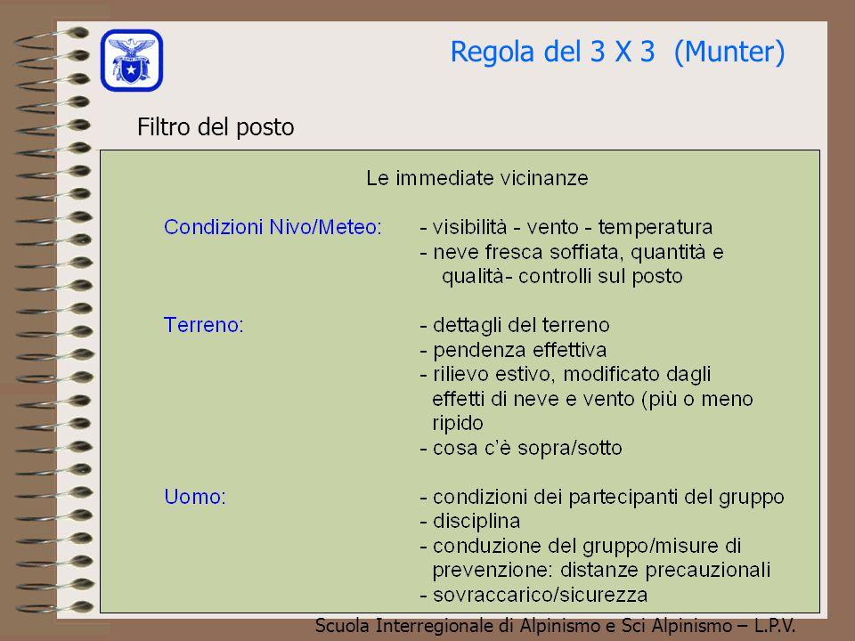 Scuola Interregionale di Alpinismo e Sci Alpinismo – L.P.V. Filtro della zona Regola del 3 X 3 (Munter)
