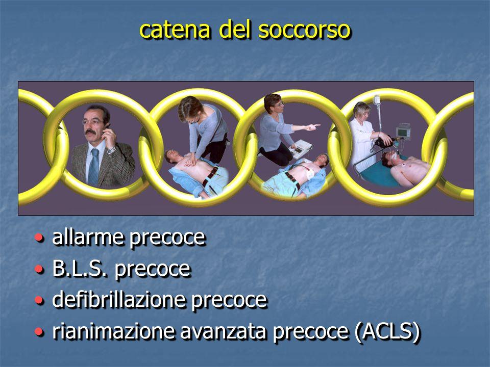 sequenzasequenza Sicurezza della scenaSicurezza della scena valutazione dello stato di coscienzavalutazione dello stato di coscienza Apertura delle vie aeree A) AIRWAYApertura delle vie aeree A) AIRWAY valutazione dei segni di respiroB) BREATHINGvalutazione dei segni di respiroB) BREATHING Compressioni toraciche C) CIRCULATIONCompressioni toraciche C) CIRCULATION analisi del ritmo (DAE)D) DEFIBRILLATIONanalisi del ritmo (DAE)D) DEFIBRILLATION Sicurezza della scenaSicurezza della scena valutazione dello stato di coscienzavalutazione dello stato di coscienza Apertura delle vie aeree A) AIRWAYApertura delle vie aeree A) AIRWAY valutazione dei segni di respiroB) BREATHINGvalutazione dei segni di respiroB) BREATHING Compressioni toraciche C) CIRCULATIONCompressioni toraciche C) CIRCULATION analisi del ritmo (DAE)D) DEFIBRILLATIONanalisi del ritmo (DAE)D) DEFIBRILLATION