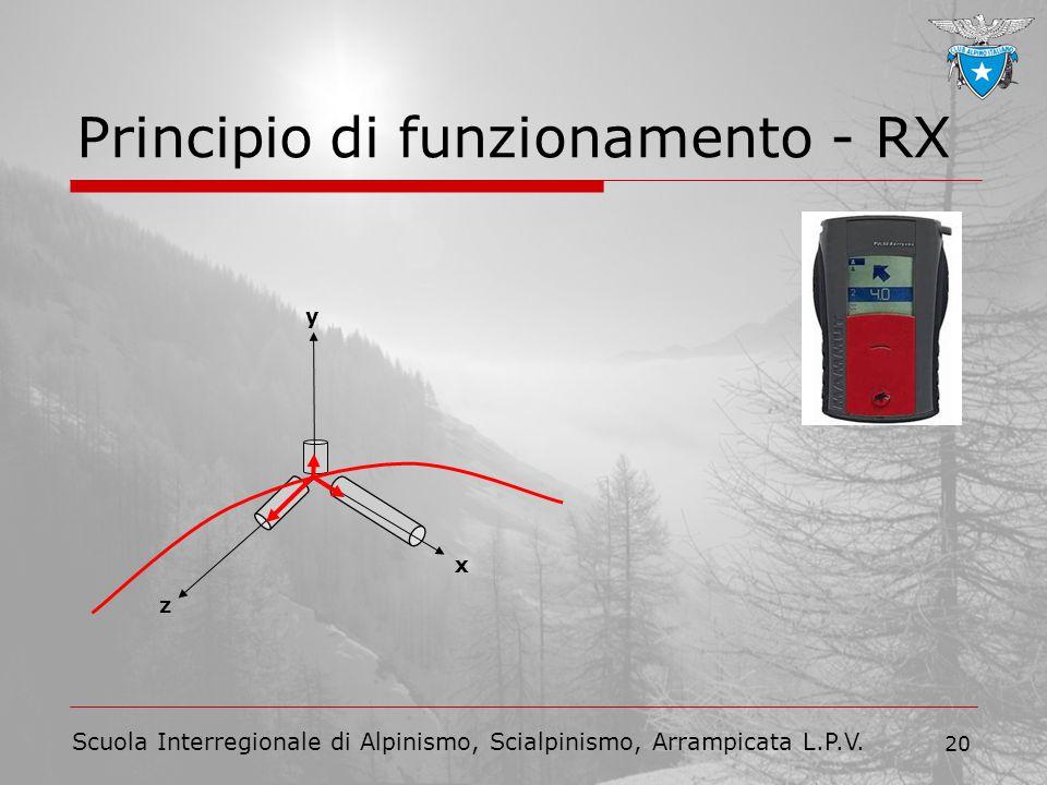 Scuola Interregionale di Alpinismo, Scialpinismo, Arrampicata L.P.V. 20 Principio di funzionamento - RX x z y