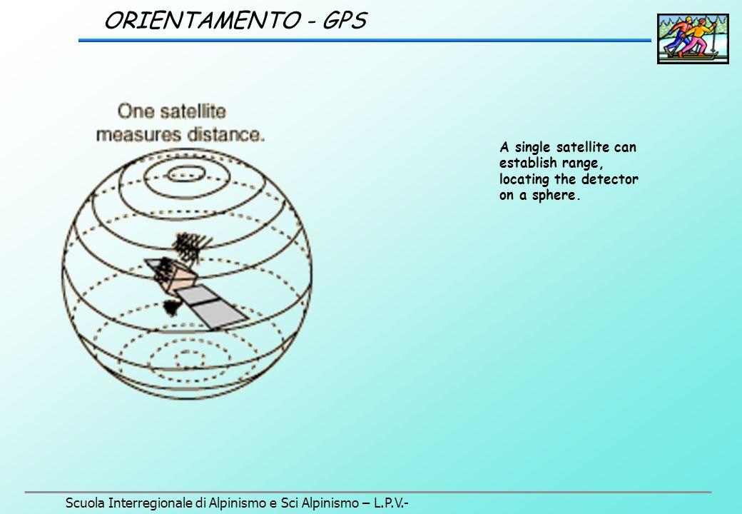 Scuola Interregionale di Alpinismo e Sci Alpinismo – L.P.V.- ORIENTAMENTO - GPS SEGMENTO SPAZIALE FUNZIONI PRINCIPALI Trasmettere varie informazioni agli utilizzatori attraverso l'invio di diversi segnali Ricevere e memorizzare le informazioni trasmesse dal segmento di controllo Mantenere un segnale di tempo molto accurato utilizzando i 4 oscillatori in dotazione ad ogni satellite Eseguire manovre di correzione di orbita con i razzi guidati dal segmento di controllo La geometria della costellazione assicura che siano sempre visibili 4 satelliti: 3 per il posizionamento e 1 per la perfetta sincronizzazione tra gli orologi dei satelliti, quelli degli apparati ricevitori e dei segnali a terra