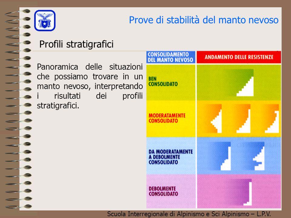 Scuola Interregionale di Alpinismo e Sci Alpinismo – L.P.V. Prove di stabilità del manto nevoso Profili stratigrafici Panoramica delle situazioni che