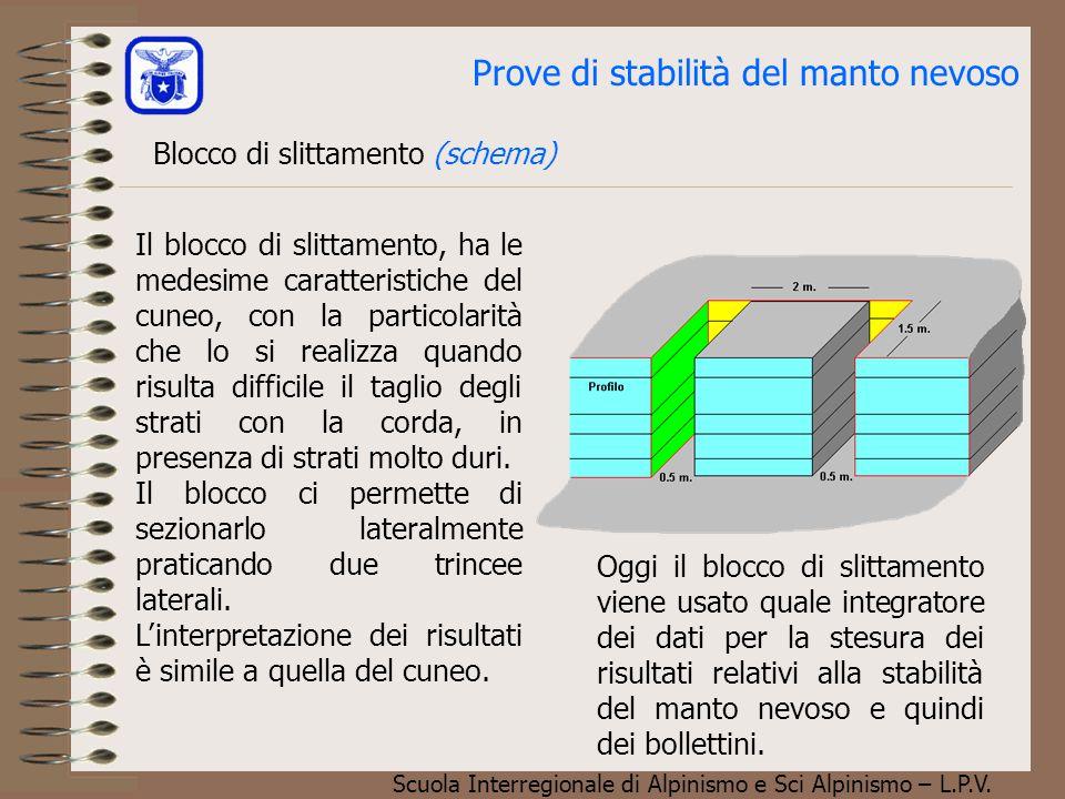 Scuola Interregionale di Alpinismo e Sci Alpinismo – L.P.V. Blocco di slittamento (schema) Prove di stabilità del manto nevoso Il blocco di slittament