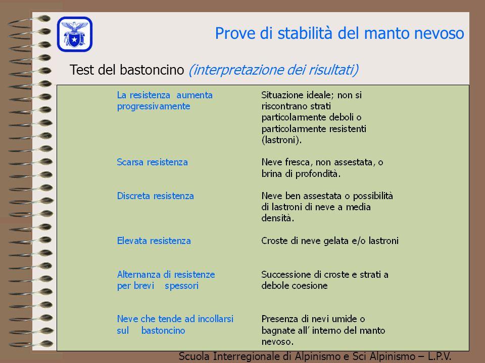Scuola Interregionale di Alpinismo e Sci Alpinismo – L.P.V. Prove di stabilità del manto nevoso Test del bastoncino (interpretazione dei risultati)