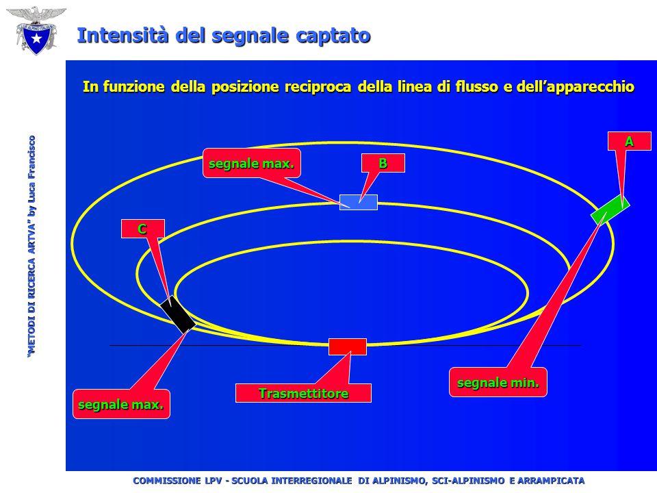 """COMMISSIONE LPV - SCUOLA INTERREGIONALE DI ALPINISMO, SCI-ALPINISMO E ARRAMPICATA """"METODI DI RICERCA ARTVA"""" by Luca Francisco Portata Utile… Corridoio"""