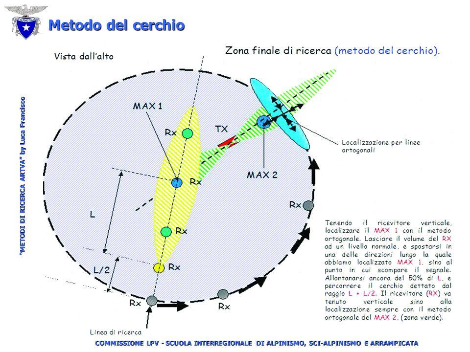 """COMMISSIONE LPV - SCUOLA INTERREGIONALE DI ALPINISMO, SCI-ALPINISMO E ARRAMPICATA """"METODI DI RICERCA ARTVA"""" by Luca Francisco ARTVA profondo (1,5-2 m"""