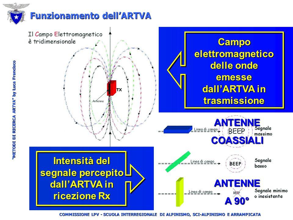 COMMISSIONE LPV - SCUOLA INTERREGIONALE DI ALPINISMO, SCI-ALPINISMO E ARRAMPICATA METODI DI RICERCA ARTVA by Luca Francisco Intensità del segnale percepito dall'ARTVA in ricezione Rx Funzionamento dell'ARTVA Campo elettromagnetico delle onde emesse dall'ARTVA in trasmissione ANTENNECOASSIALI ANTENNE A 90°