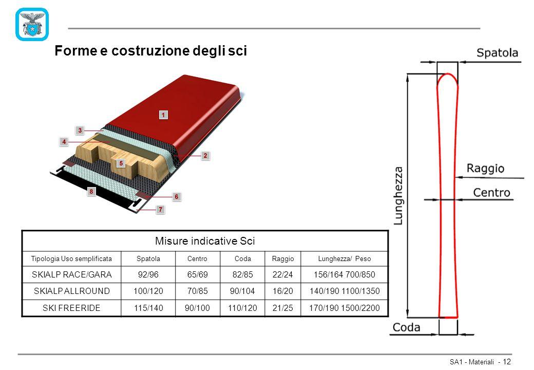 SA1 - Materiali - 12 Forme e costruzione degli sci Misure indicative Sci Tipologia Uso semplificataSpatolaCentroCodaRaggioLunghezza/ Peso SKIALP RACE/