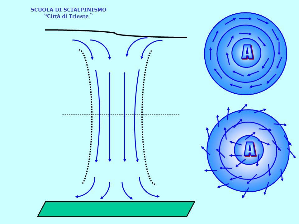 Al suolo abbiamo una diminuzione della pressione In quota la pressione aumenta Al suolo abbiamo un aumento della pressione In quota la pressione diminuisce