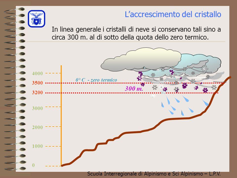 Scuola Interregionale di Alpinismo e Sci Alpinismo – L.P.V. Sembra certo che nelle parti superiori delle nubi le cose vadano nel modo descritto anche