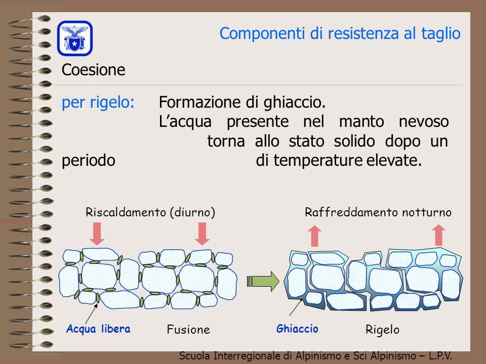 Scuola Interregionale di Alpinismo e Sci Alpinismo – L.P.V. Componenti di resistenza al taglio Coesione per capillarità:Trattasi di velo d'acqua che a