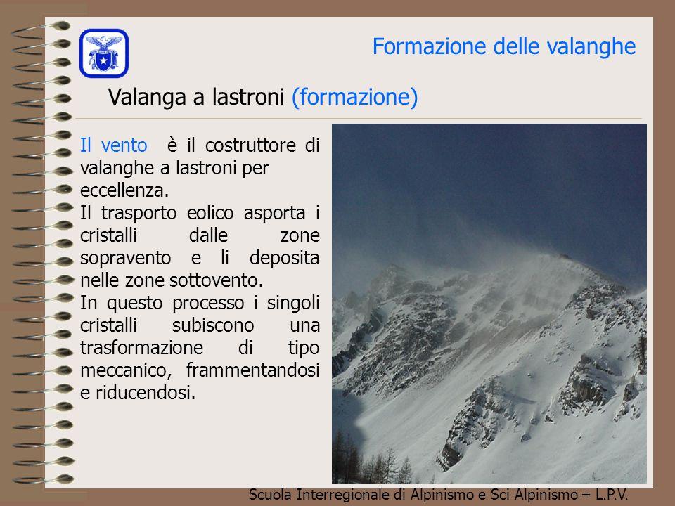 Scuola Interregionale di Alpinismo e Sci Alpinismo – L.P.V. Componenti di resistenza al taglio Attrito Dinamico Essendo l'angolo di attrito dinamico i