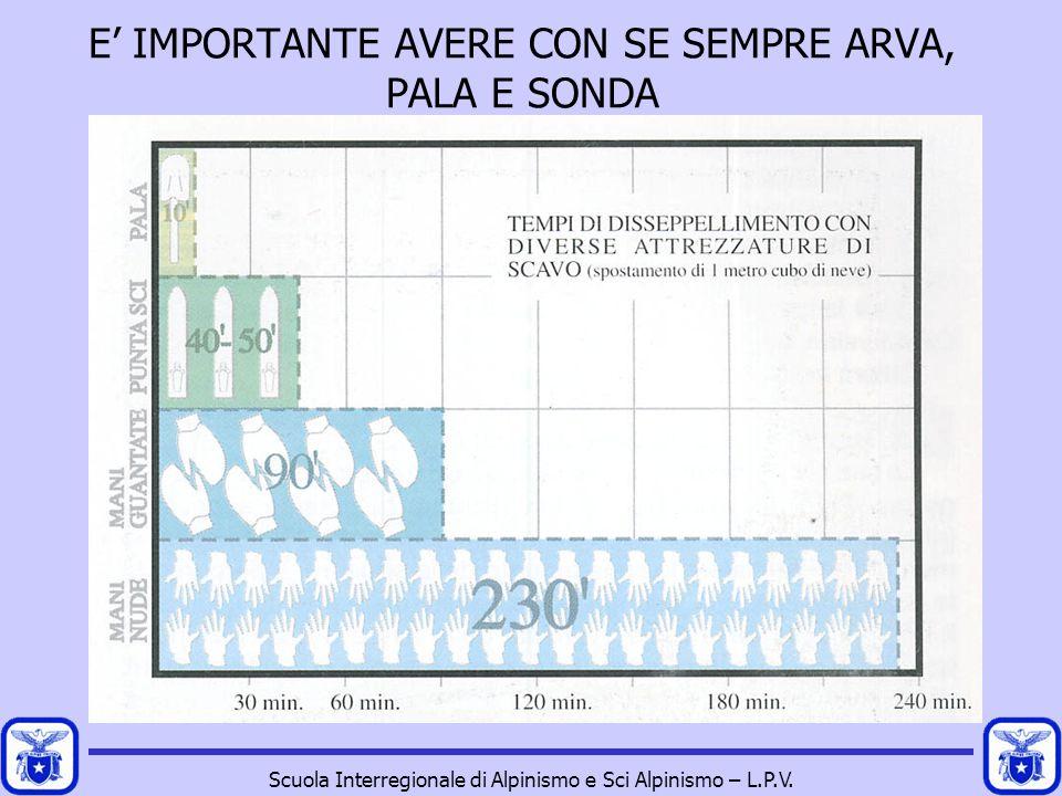 Scuola Interregionale di Alpinismo e Sci Alpinismo – L.P.V. E' IMPORTANTE AVERE CON SE SEMPRE ARVA, PALA E SONDA