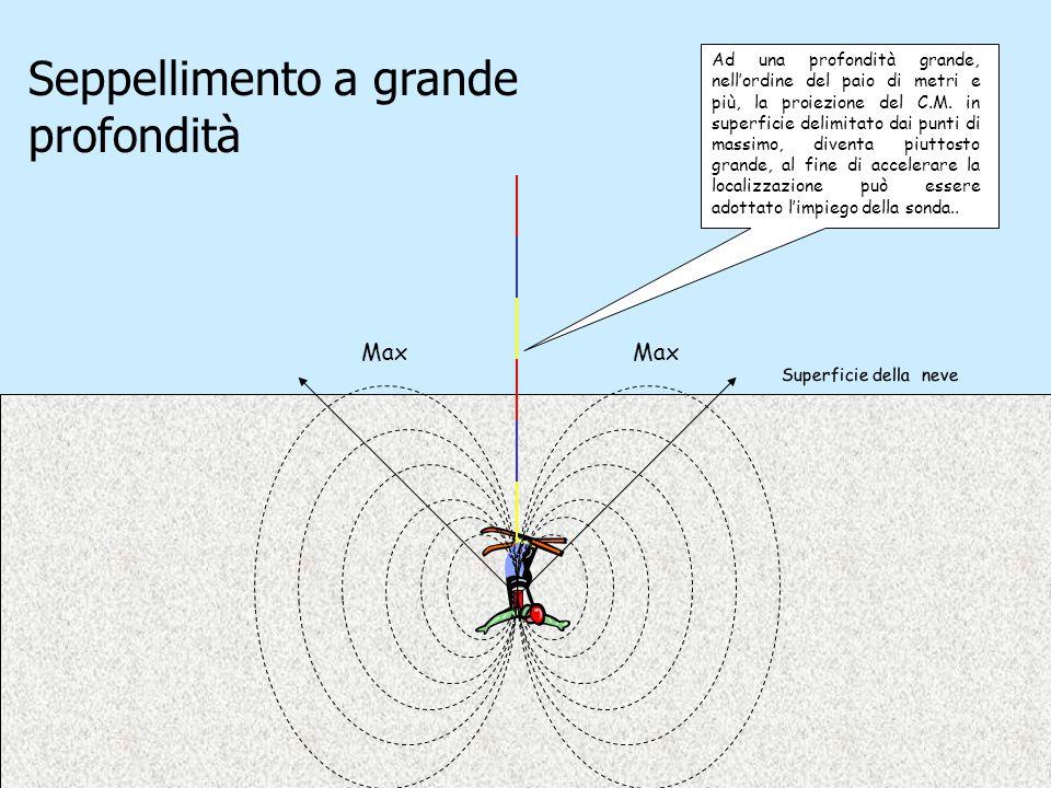 Ad una profondità grande, nell'ordine del paio di metri e più, la proiezione del C.M. in superficie delimitato dai punti di massimo, diventa piuttosto