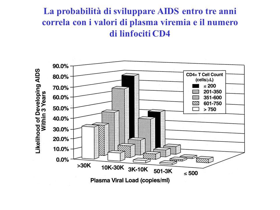La probabilità di sviluppare AIDS entro tre anni correla con i valori di plasma viremia e il numero di linfociti CD4