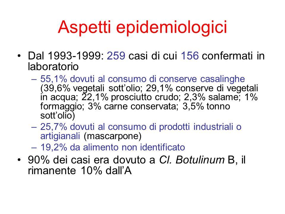 Aspetti epidemiologici Dal 1993-1999: 259 casi di cui 156 confermati in laboratorio –55,1% dovuti al consumo di conserve casalinghe (39,6% vegetali sott'olio; 29,1% conserve di vegetali in acqua; 22,1% prosciutto crudo; 2,3% salame; 1% formaggio; 3% carne conservata; 3,5% tonno sott'olio) –25,7% dovuti al consumo di prodotti industriali o artigianali (mascarpone) –19,2% da alimento non identificato 90% dei casi era dovuto a Cl.