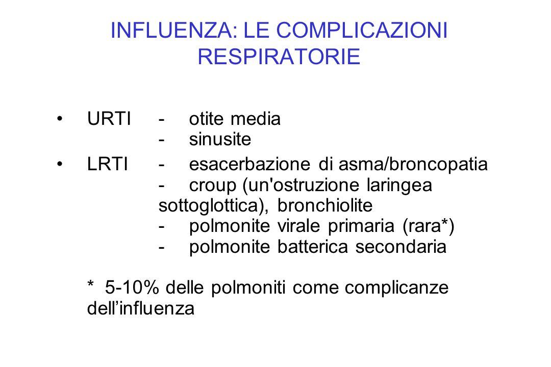 URTI-otite media -sinusite LRTI-esacerbazione di asma/broncopatia -croup (un'ostruzione laringea sottoglottica), bronchiolite -polmonite virale primar