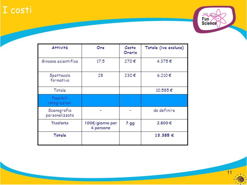 11 I costi AttivitàOreCosto Orario Totale (iva esclusa) Gincana scientifica17,5270 €4.375 € Spettacolo formativo 28230 €6.210 € Totale10.585 € Possibi