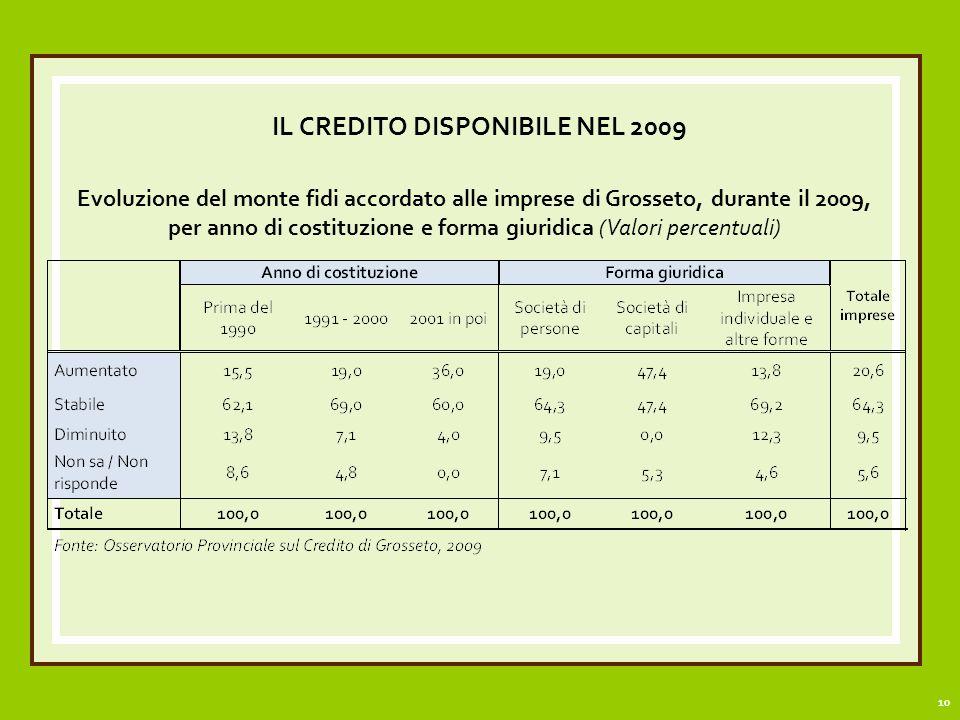 10 IL CREDITO DISPONIBILE NEL 2009 Evoluzione del monte fidi accordato alle imprese di Grosseto, durante il 2009, per anno di costituzione e forma giuridica (Valori percentuali)