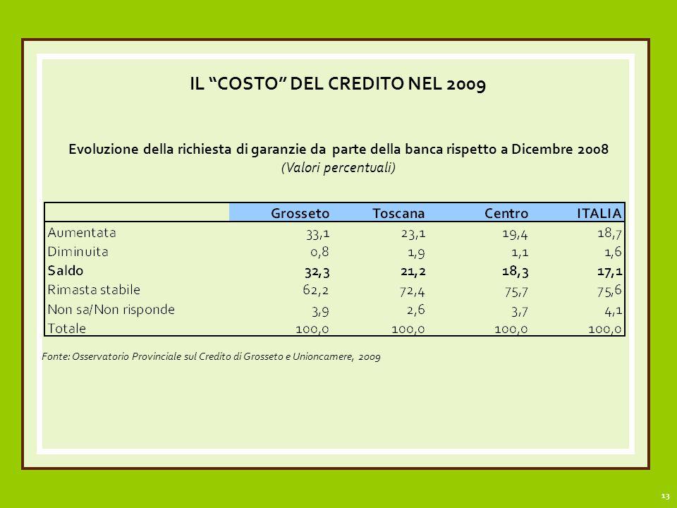 13 IL COSTO DEL CREDITO NEL 2009 Evoluzione della richiesta di garanzie da parte della banca rispetto a Dicembre 2008 (Valori percentuali) Fonte: Osservatorio Provinciale sul Credito di Grosseto e Unioncamere, 2009