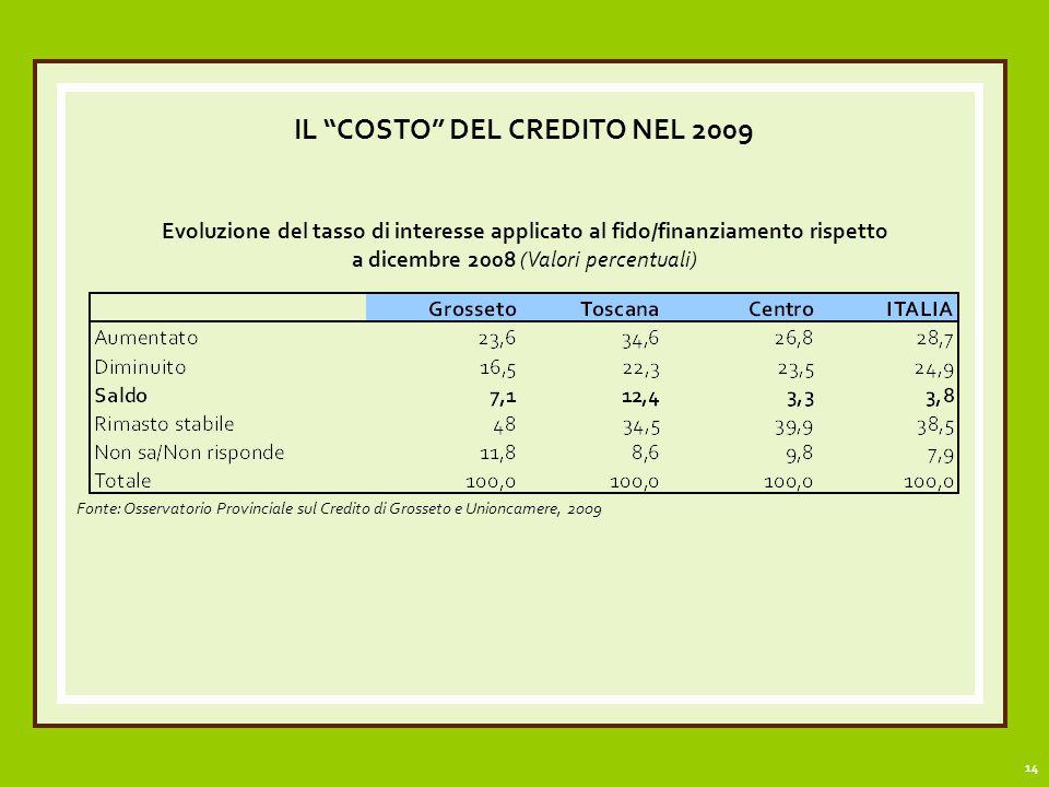 14 IL COSTO DEL CREDITO NEL 2009 Evoluzione del tasso di interesse applicato al fido/finanziamento rispetto a dicembre 2008 (Valori percentuali) Fonte: Osservatorio Provinciale sul Credito di Grosseto e Unioncamere, 2009