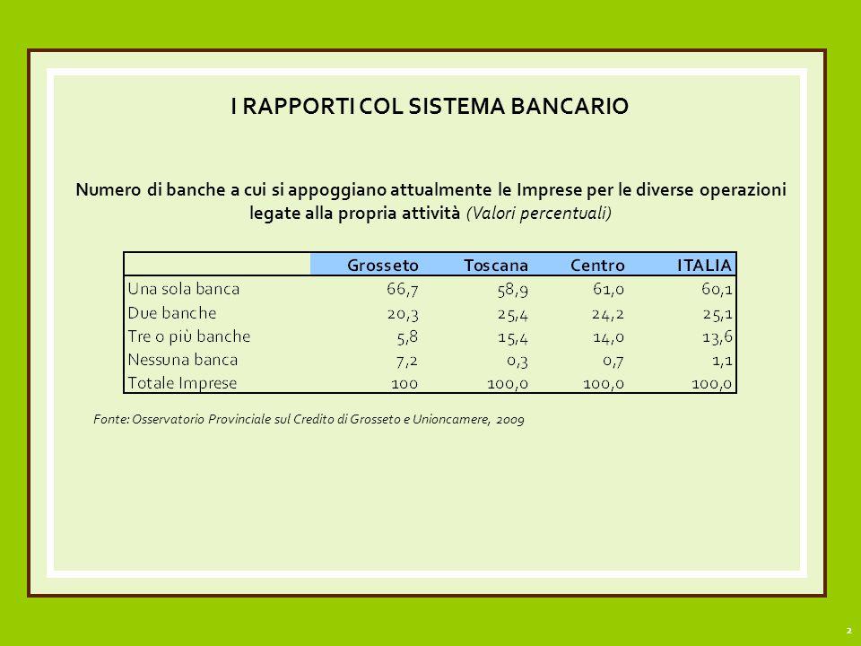 2 I RAPPORTI COL SISTEMA BANCARIO Numero di banche a cui si appoggiano attualmente le Imprese per le diverse operazioni legate alla propria attività (Valori percentuali) Fonte: Osservatorio Provinciale sul Credito di Grosseto e Unioncamere, 2009