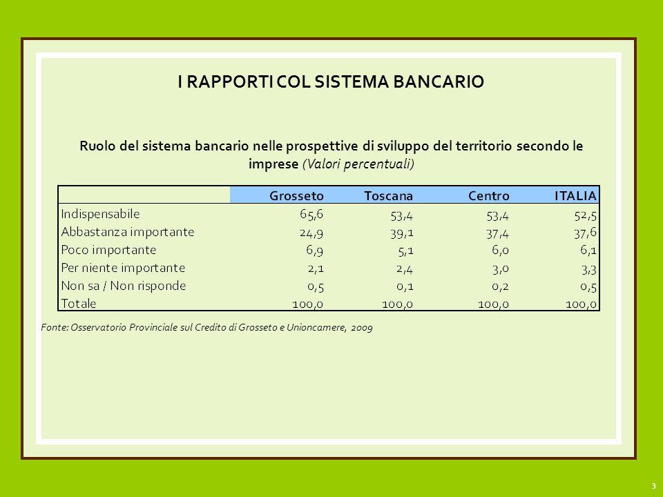 3 I RAPPORTI COL SISTEMA BANCARIO Ruolo del sistema bancario nelle prospettive di sviluppo del territorio secondo le imprese (Valori percentuali) Fonte: Osservatorio Provinciale sul Credito di Grosseto e Unioncamere, 2009