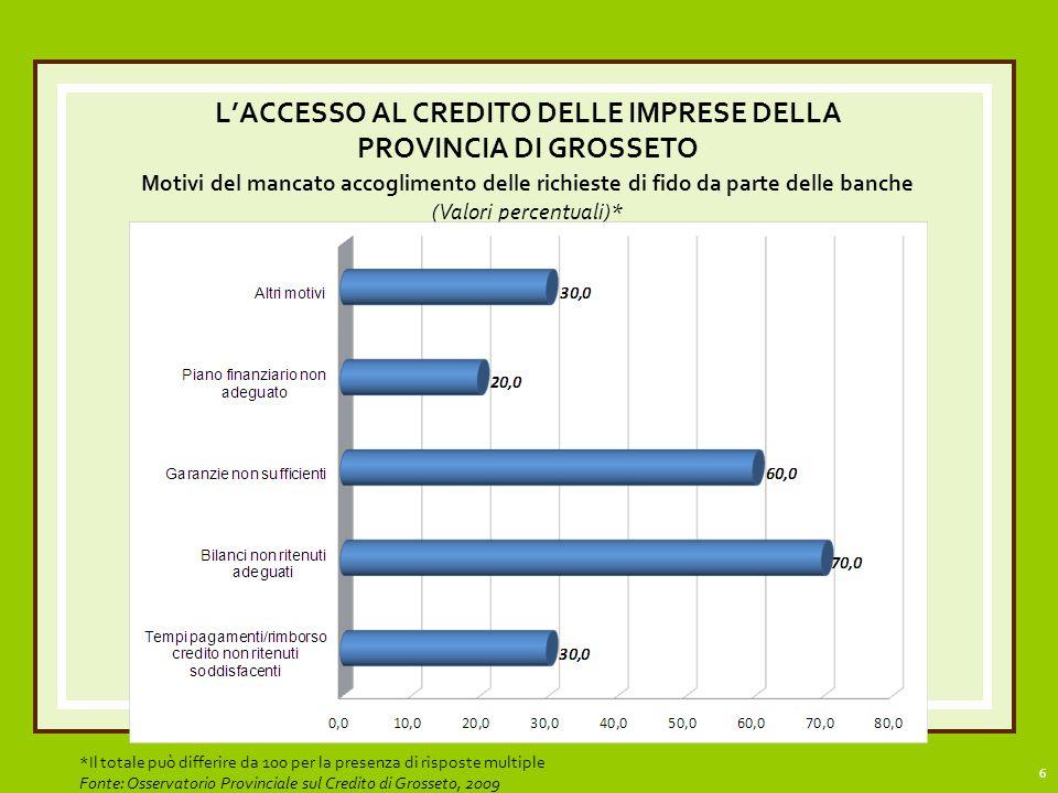 17 IN CONCLUSIONE: La banca è ancora un partner fondamentale nello sviluppo del territorio (come conferma il 65,6% delle imprese di Grosseto).