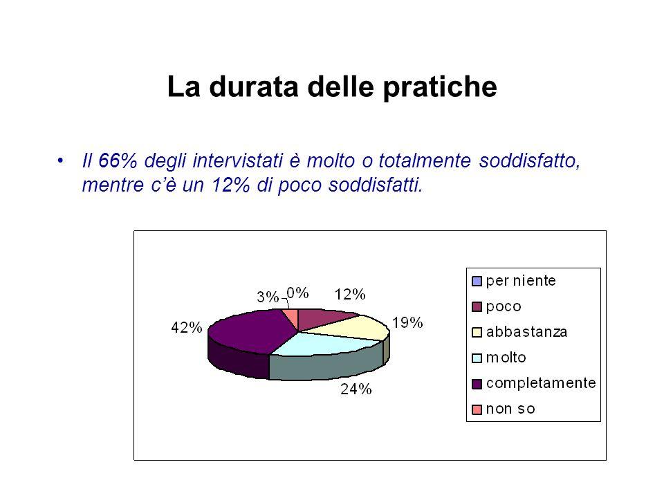 La durata delle pratiche Il 66% degli intervistati è molto o totalmente soddisfatto, mentre c'è un 12% di poco soddisfatti.